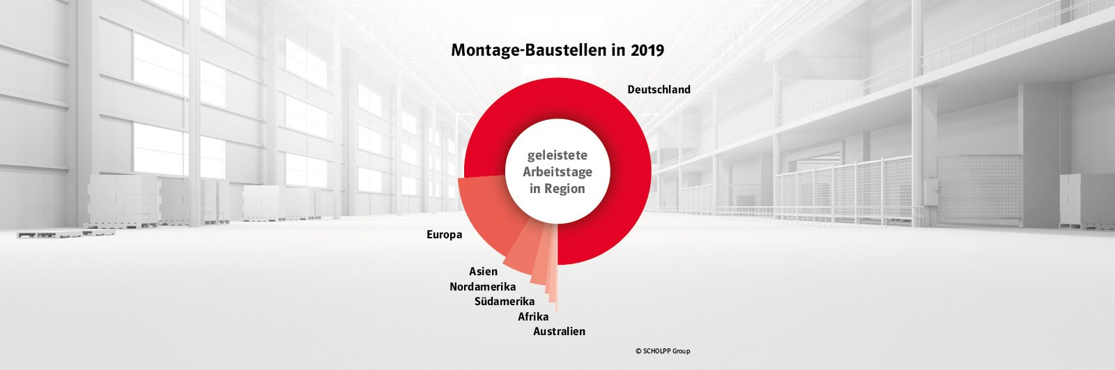 Infografik: Scholpp Baustellen im Jahr 2019
